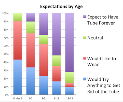 age-expectations