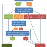 flowchart for determining risk of nurse or aide